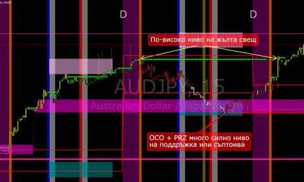 Forex Анализ на цената: AUD / JPY среща със съпротивата от миналия месец