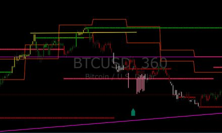 BTC Анализ на цената: BTC / USD Мечките удържат момента